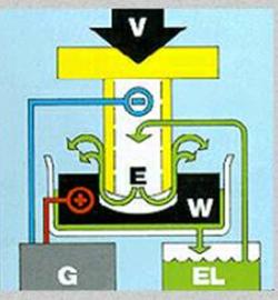 پاورپوینت ماشینکاری الکتروشیمیایی (ECM)